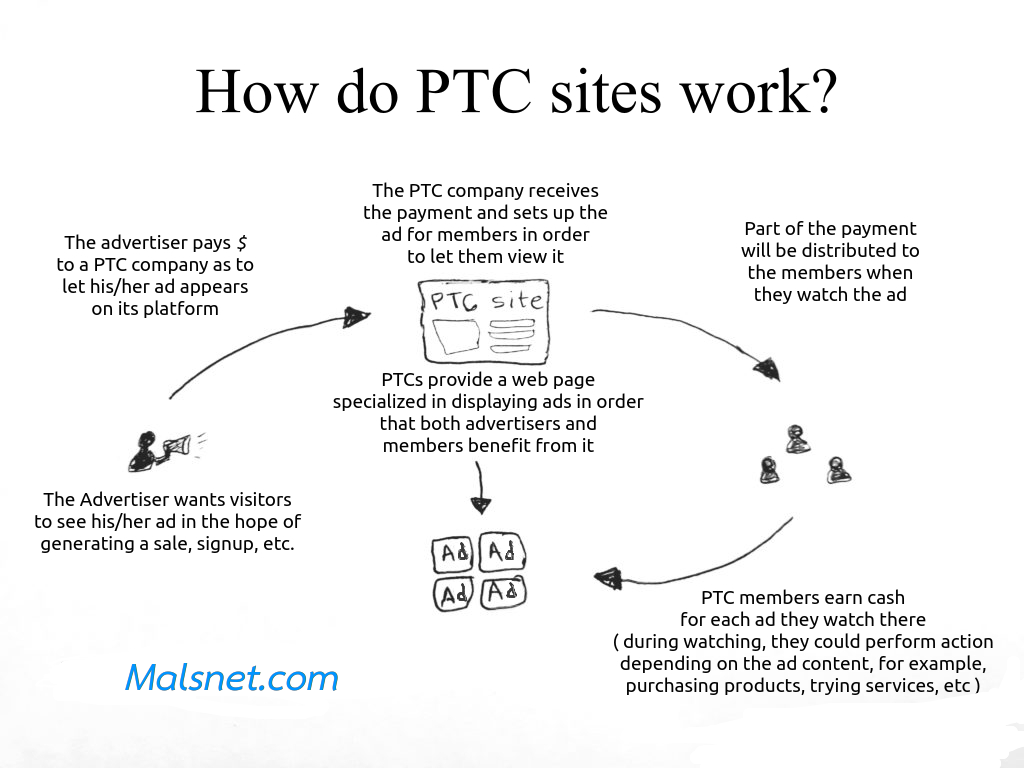 What is PTC about in Internet Business? -