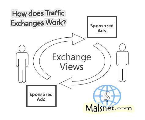 What are Traffic Exchanges? – Concepts & Examples About Traffic Exchange Programs